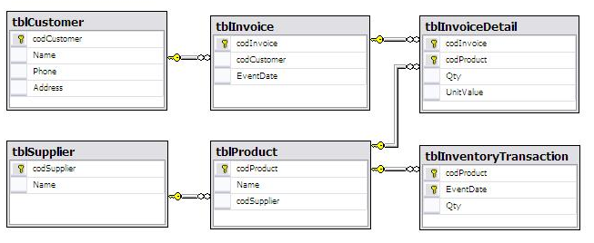 What you need to know about Relational Databases