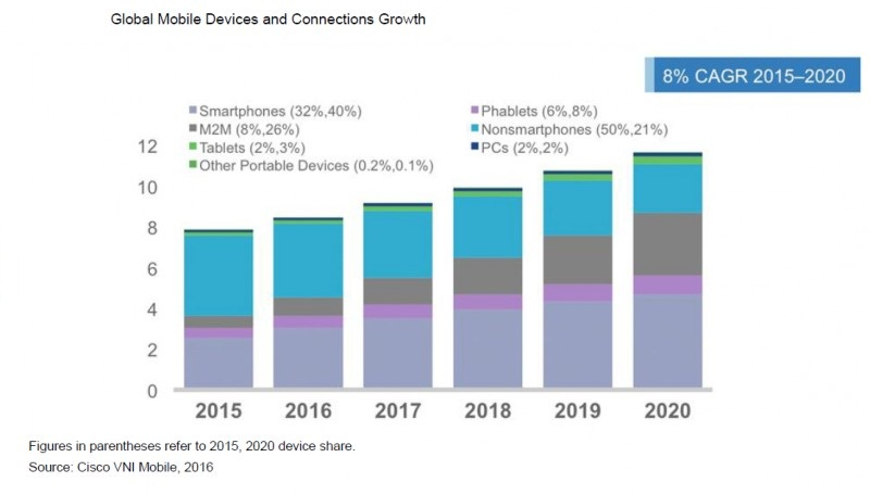 Mobile growth in The United States and World Wide