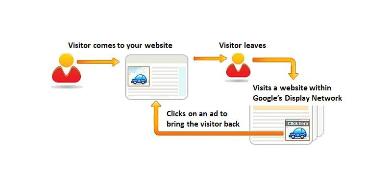 Find Out What Is Remarketing and How to Use it in Your Digital Business