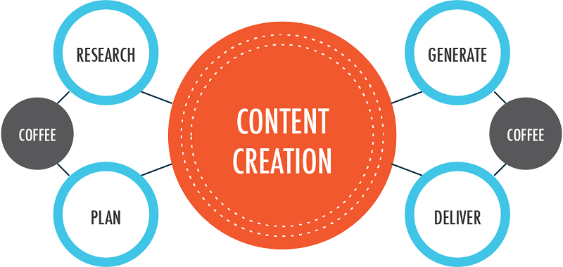12 Tips to Create High-Quality Content