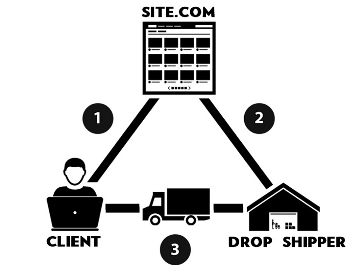 Dropshipping Work Process Diagram